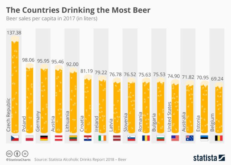 Beer-768x547