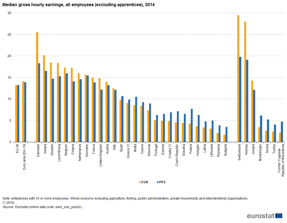 Median_gross_hourly_earnings,_all_employees_(excluding_apprentices),_2014_YB17