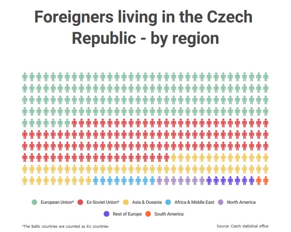 Czech foreigners 1