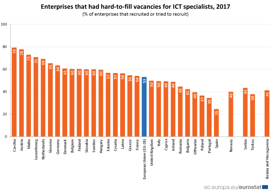 ICT hard to fill vacancies 2017