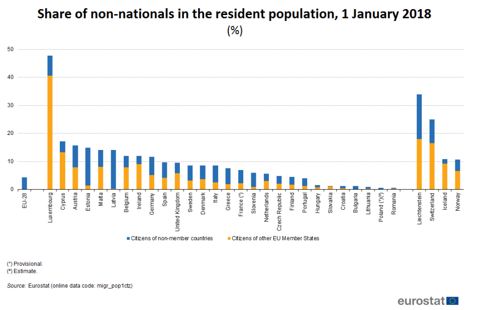 Share of non-nationals in the population