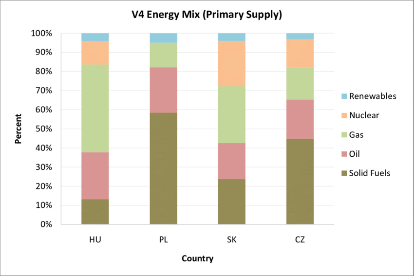 2. Primary sources of Energy V4