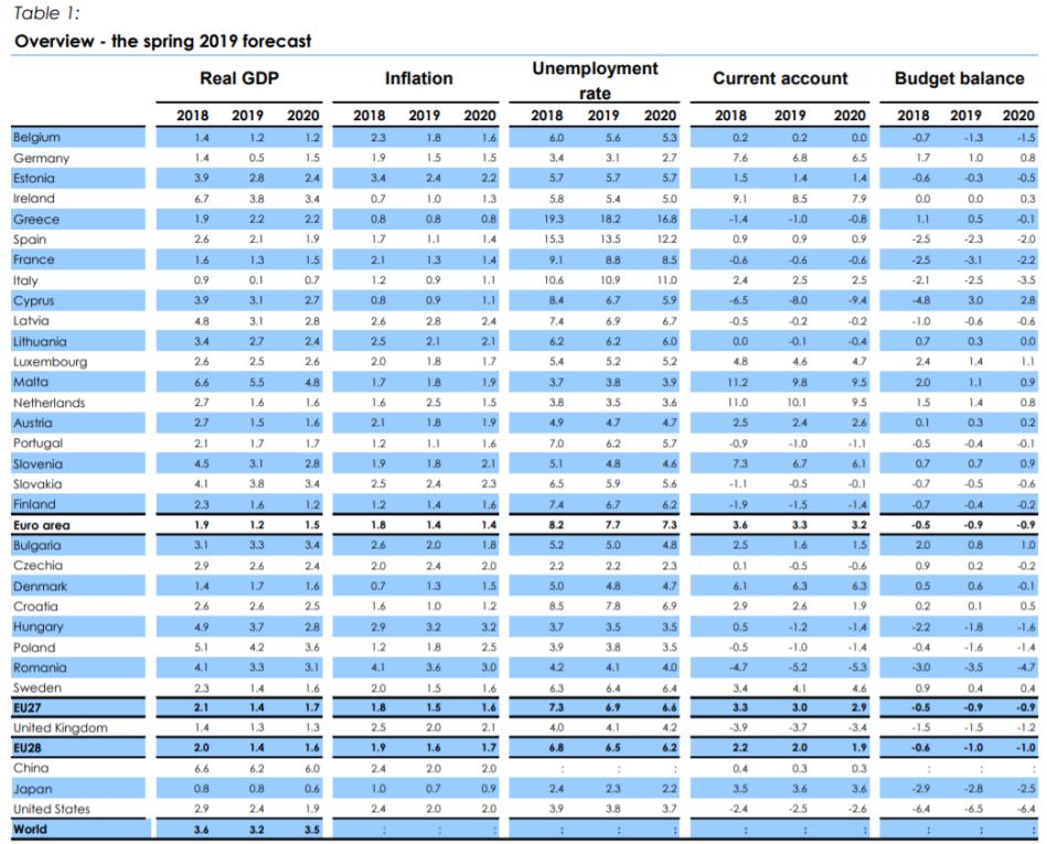 Poland, Slovakia and Hungary among EU's fastest-growing