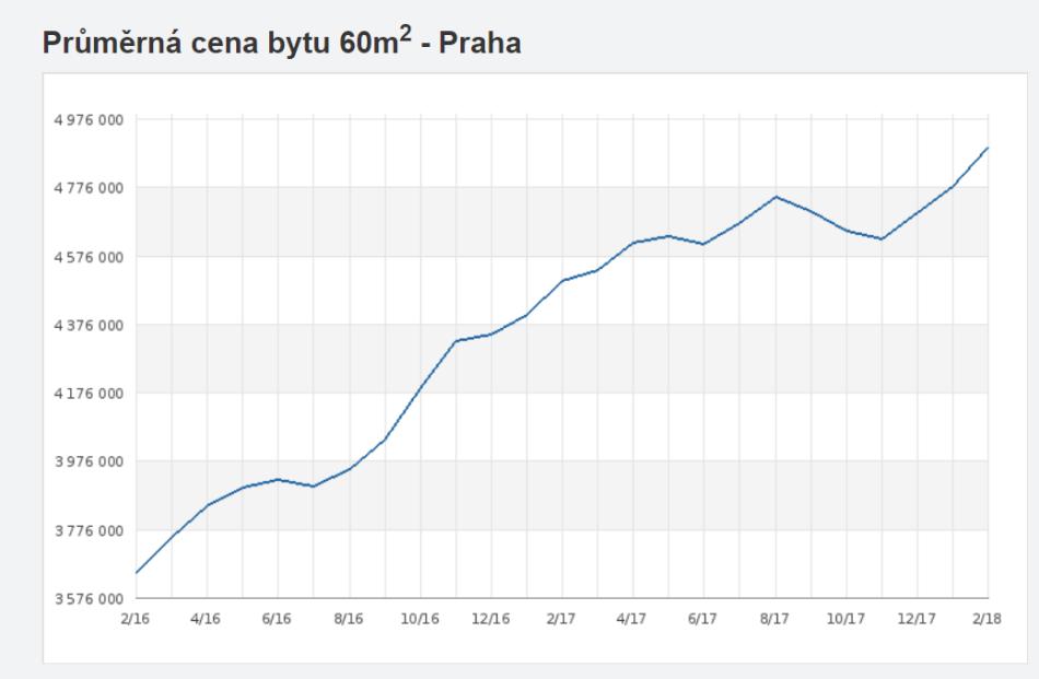 Prague flat prices