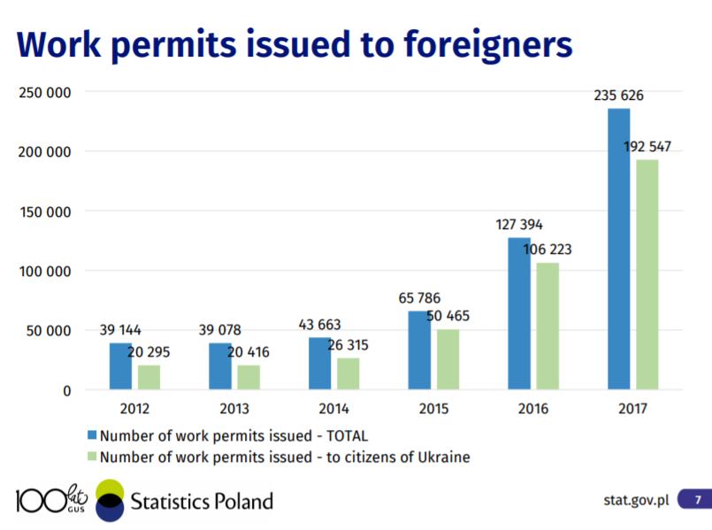 Work Permits Poland