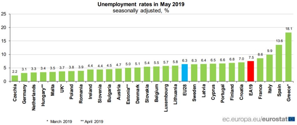 Eurostat_Unemployment