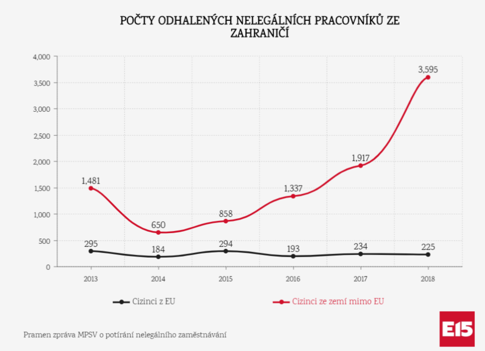 number-illegal-workers-czech-republic