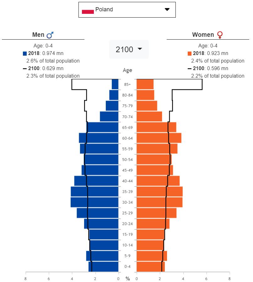poland-demography