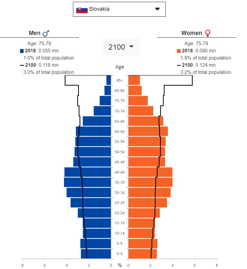 slovakia-demography
