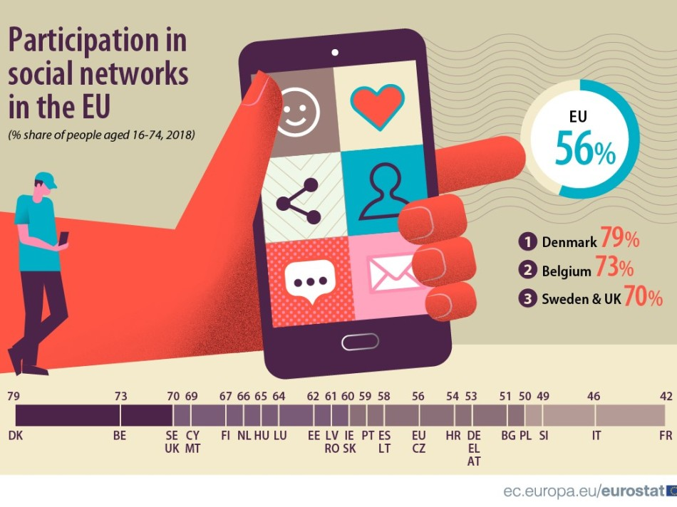 Social media participation rate in EU countries