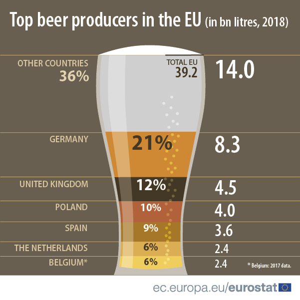 International Beer Day_Production
