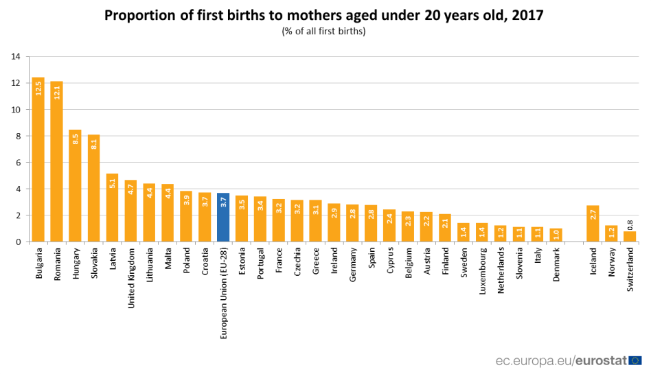 young-older-mothers-eu-central-eastern-europe