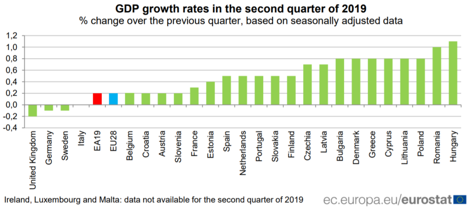 gdp-growth-rates-eu