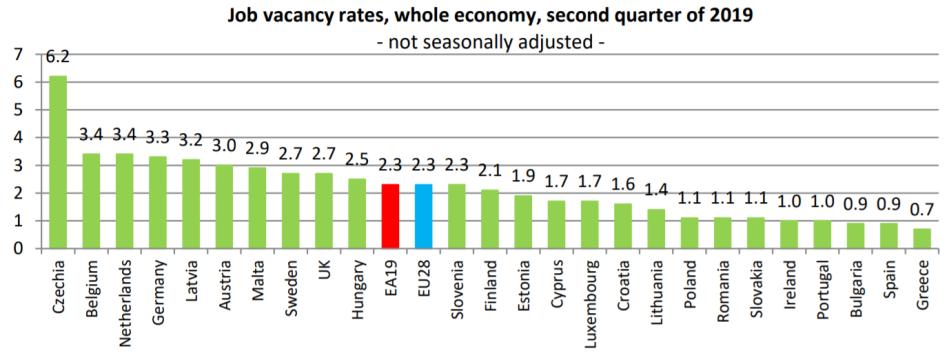 job-vacancy-rate-czech-republic-eu