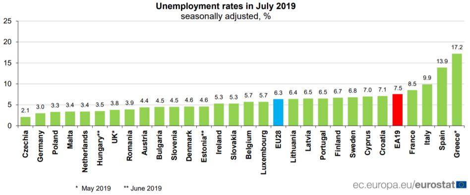 unemployment-eu