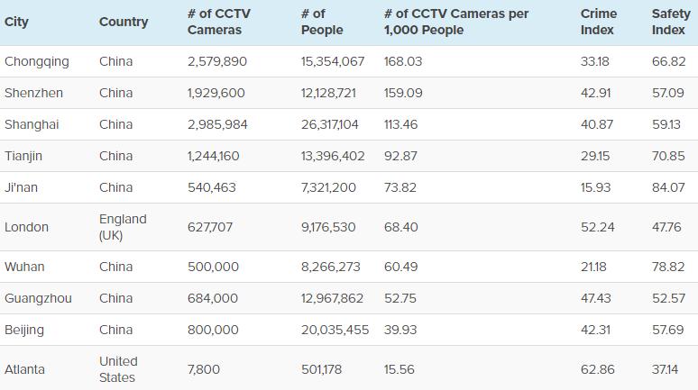 camera-cctv-ranking
