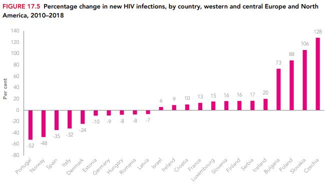 unaids-central-europe-hiv