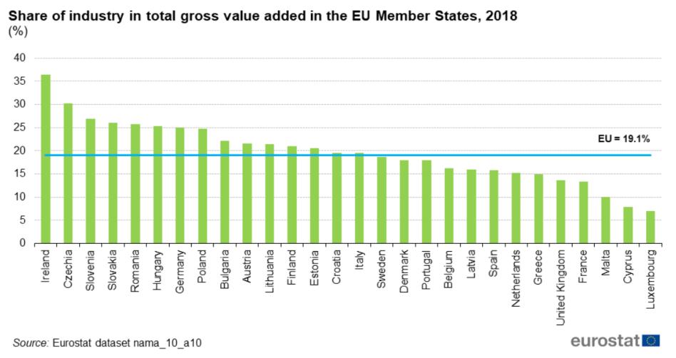 industry-v4-eurostat