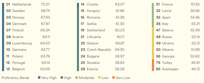 Education-First-EPI-europe-poland