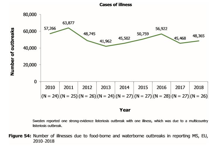eu-zoonosis-illness-2018