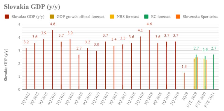 slovakia-economic-growth-gdp