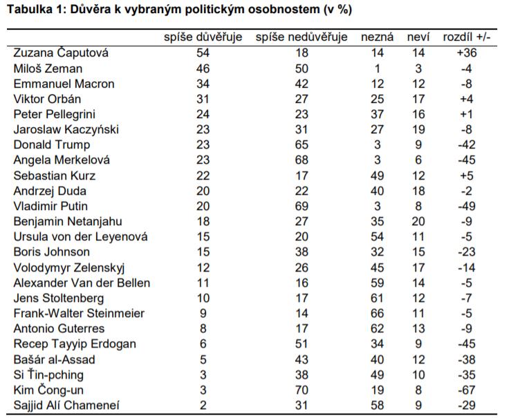survey-caputova-trust-politician-cvvm-czechs