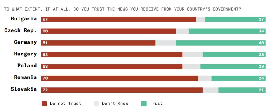 you-gov-cee-distrust