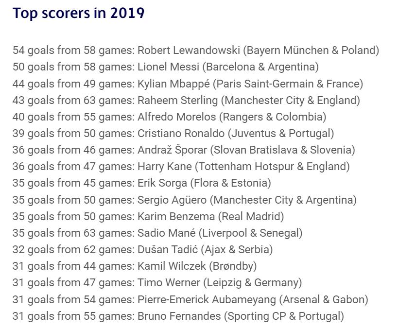 lewandowski-uefa-top-scorers-2019