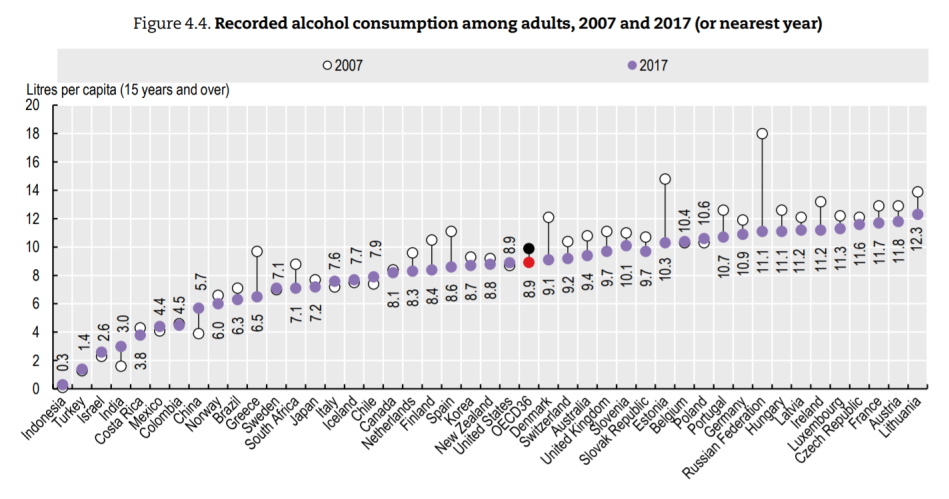 oecd-alcohol-1