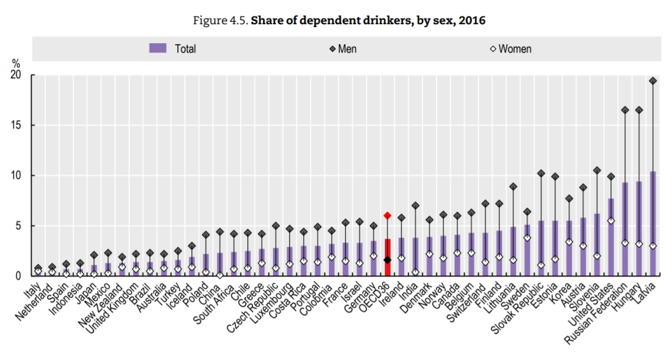 oecd-alcohol-2