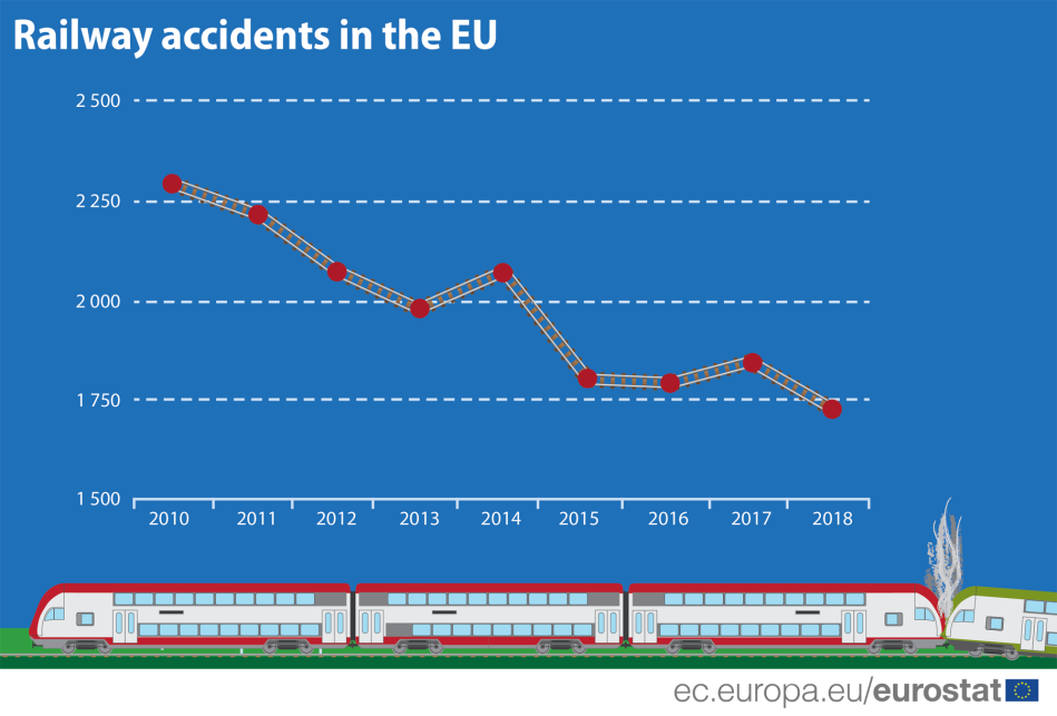 railway-accidents-eu