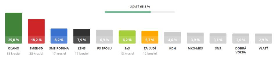 slovak-results